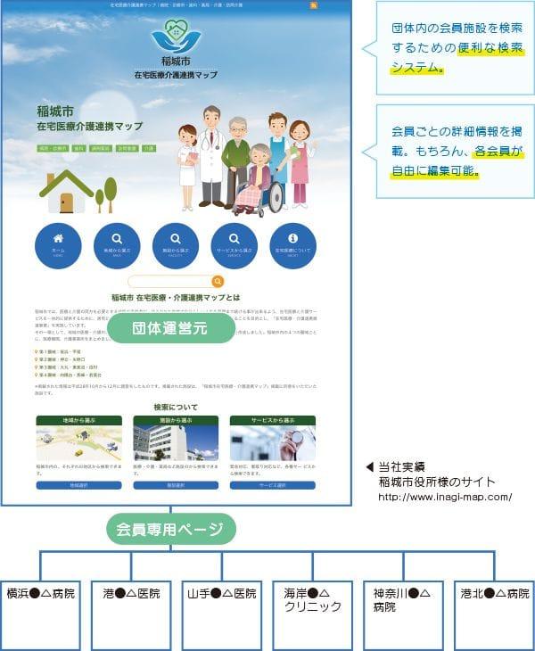 会員宣伝サイト構成